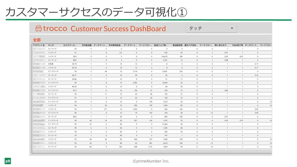 ©primeNumber Inc. tabeさんにて選定 カスタマーサクセスのデータ可視化①