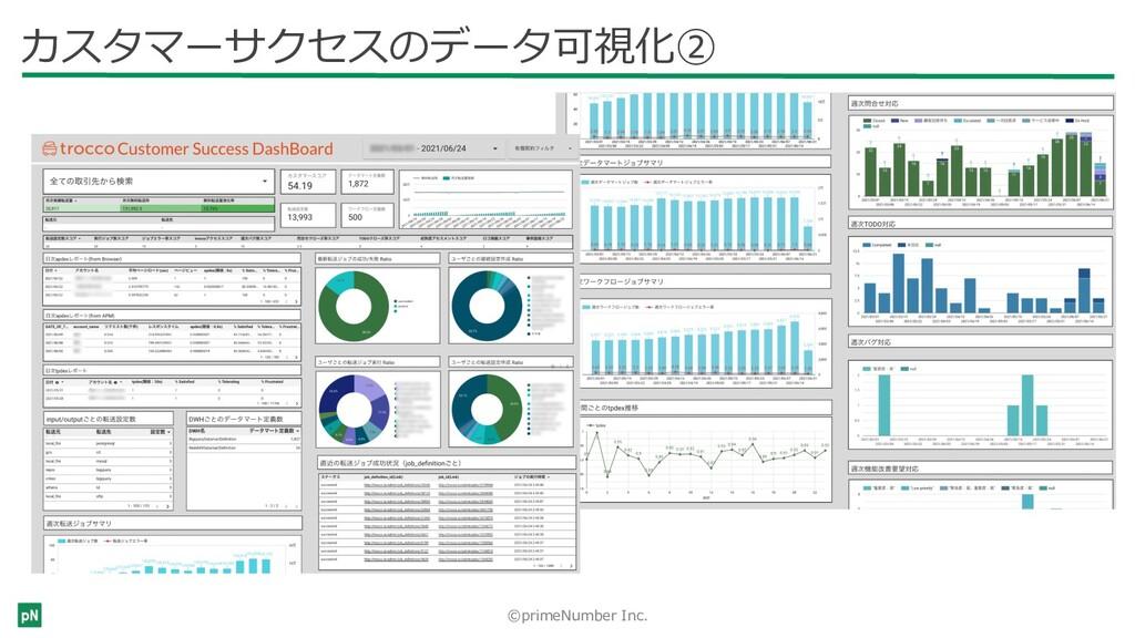 ©primeNumber Inc. カスタマーサクセスのデータ可視化②