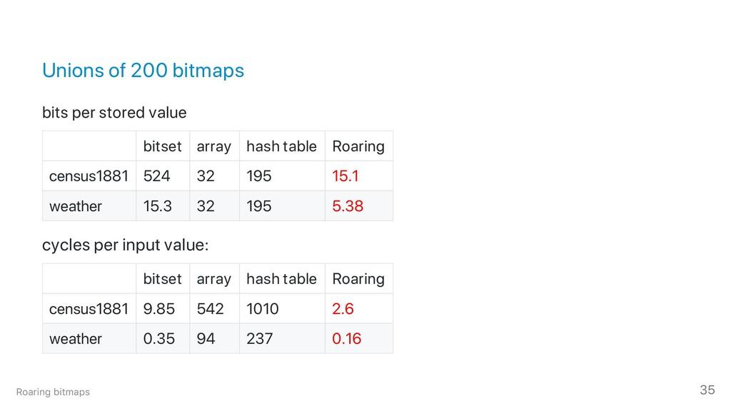 Unions of 200 bitmaps bits per stored value bit...