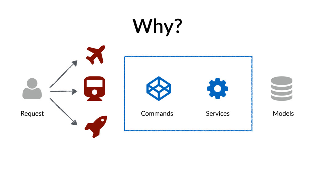 Why?  ȕ Ư Request Commands Services Models