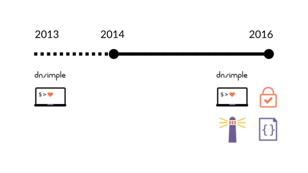 2013 2016 2014