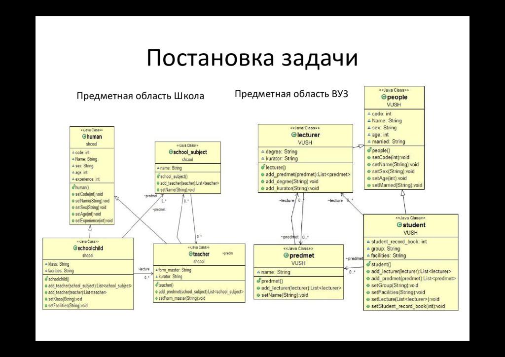Постановка задачи Предметная область Школа Пред...