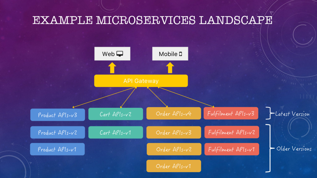 "EXAMPLE MICROSERVICES LANDSCAPE Web "" Mobile # ..."