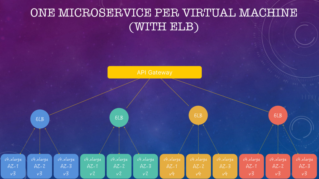 ONE MICROSERVICE PER VIRTUAL MACHINE (WITH ELB)...