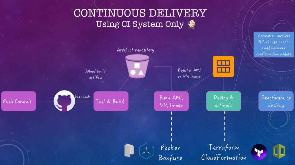 CONTINUOUS DELIVERY Using CI System Only 2WUJ%...