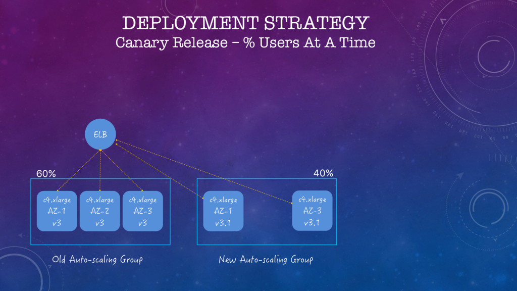 DEPLOYMENT STRATEGY Canary Release – % Users At...
