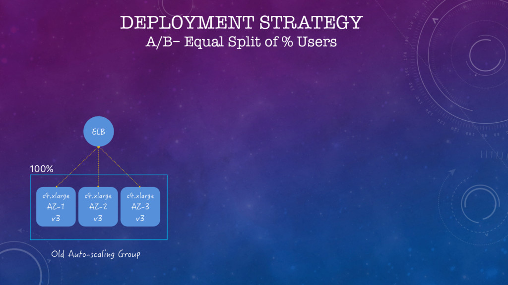 DEPLOYMENT STRATEGY A/B– Equal Split of % Users...
