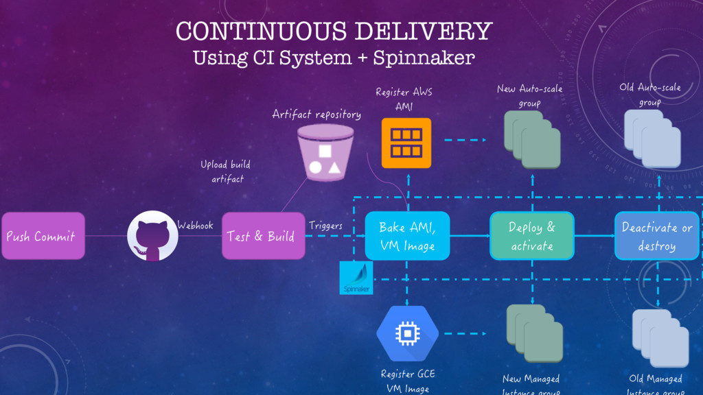 CONTINUOUS DELIVERY Using CI System + Spinnaker...