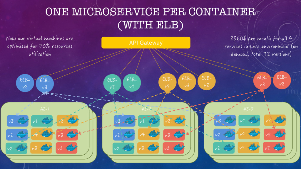 ONE MICROSERVICE PER CONTAINER (WITH ELB) API G...