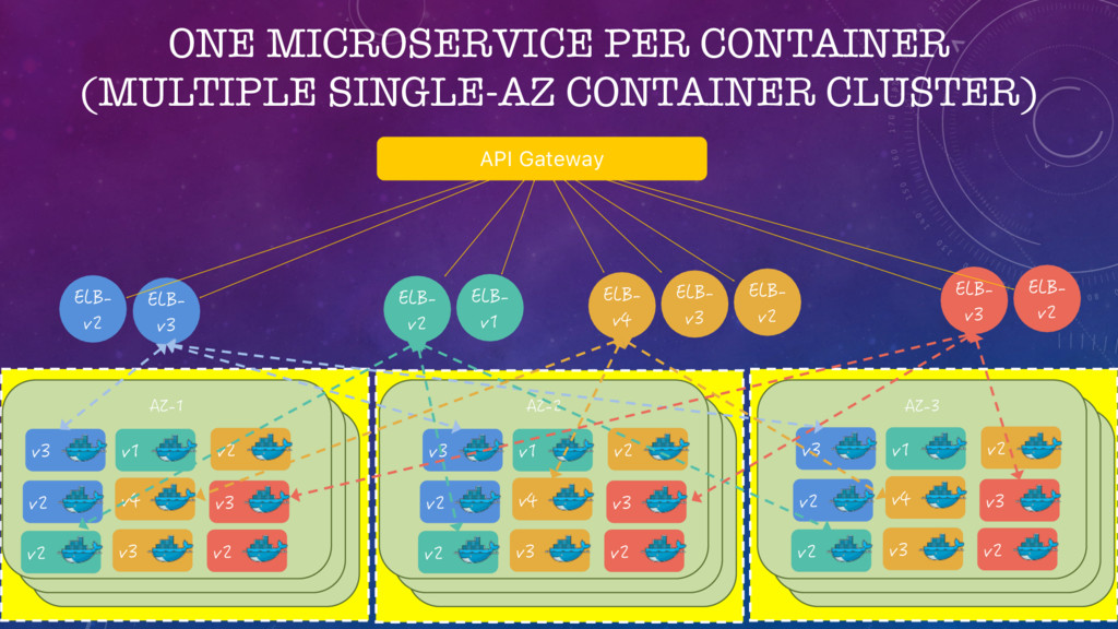 ONE MICROSERVICE PER CONTAINER (MULTIPLE SINGLE...