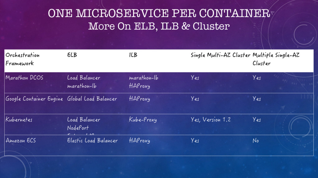 ONE MICROSERVICE PER CONTAINER More On ELB, ILB...