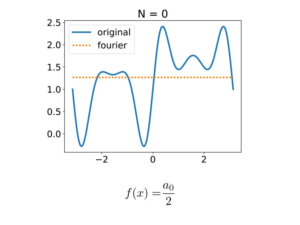 f ( x ) =a0 2