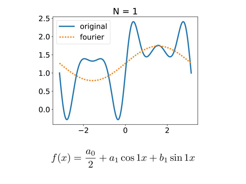 f(x) = a0 2 + a1 cos 1x + b1 sin 1x