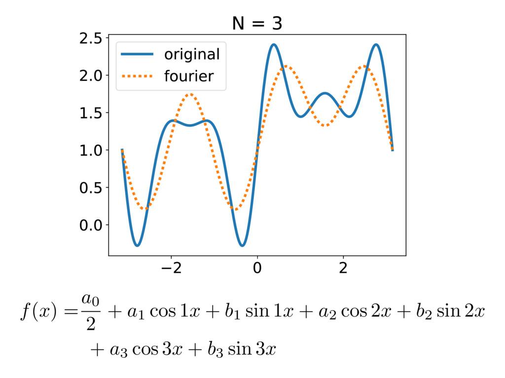 f(x) = a0 2 + a1 cos 1x + b1 sin 1x + a2 cos 2x...
