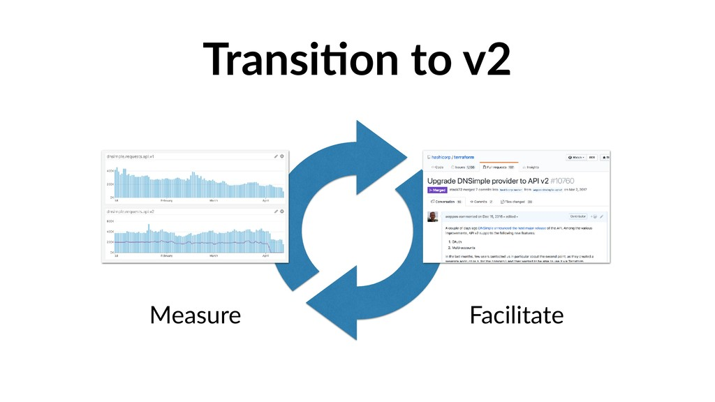 TransiIon to v2 Measure Facilitate