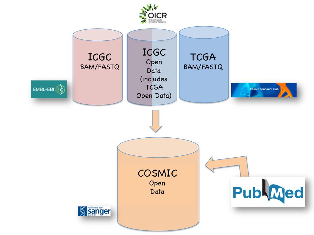 ICGC  BAM/FASTQ  TCGA  BAM/FASTQ  ICGC  Op...