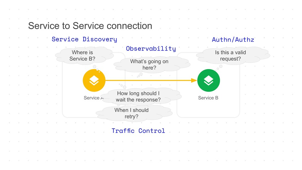 Service to Service connection Service A Service...