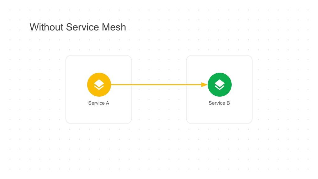 Without Service Mesh Service A Service B