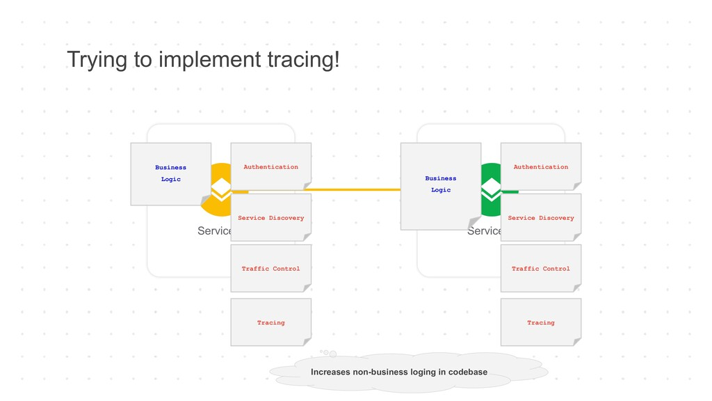 Trying to implement tracing! Service A Service ...