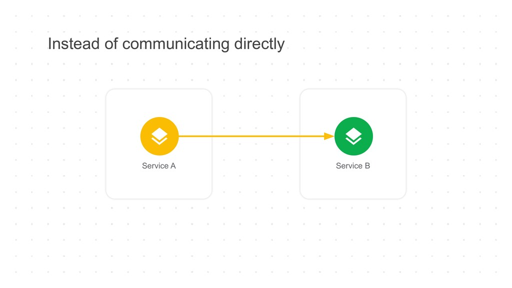 Instead of communicating directly Service A Ser...