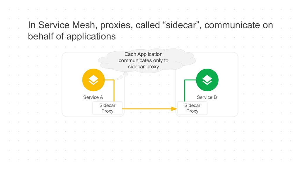 """In Service Mesh, proxies, called """"sidecar"""", com..."""