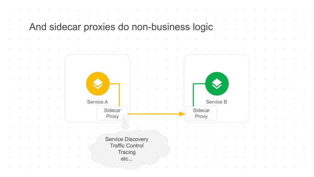 And sidecar proxies do non-business logic Servi...