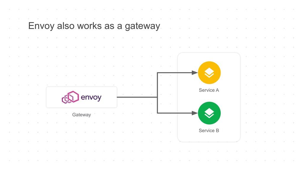 Envoy also works as a gateway Service A Service...
