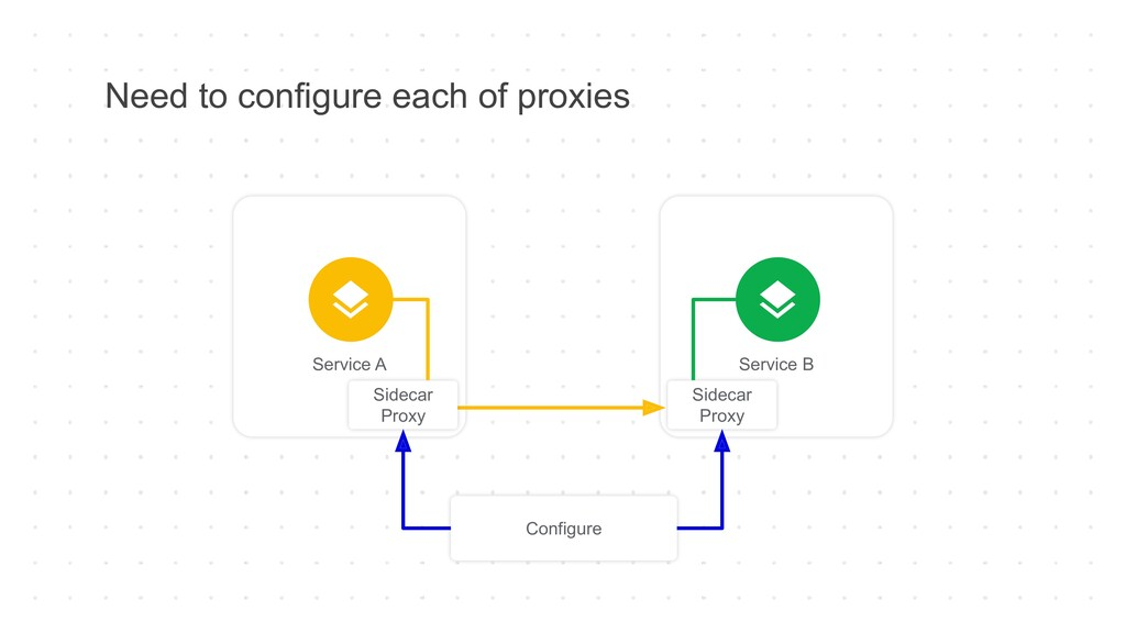 Need to configure each of proxies Service A Ser...