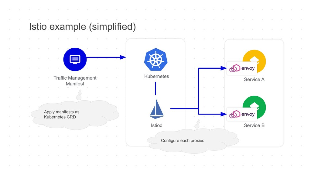 Service A Service B Istio example (simplified) ...