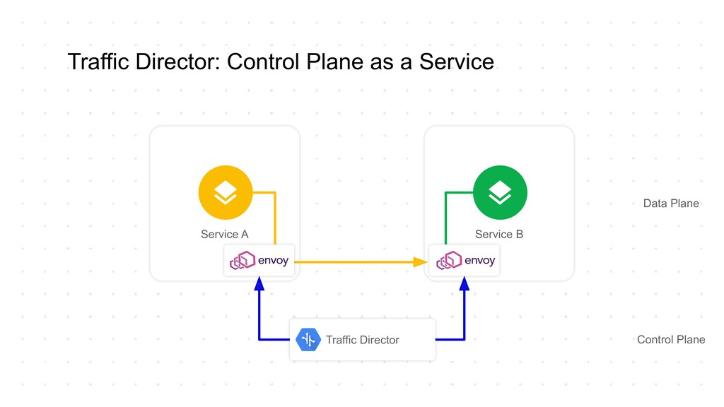 Traffic Director: Control Plane as a Service Se...
