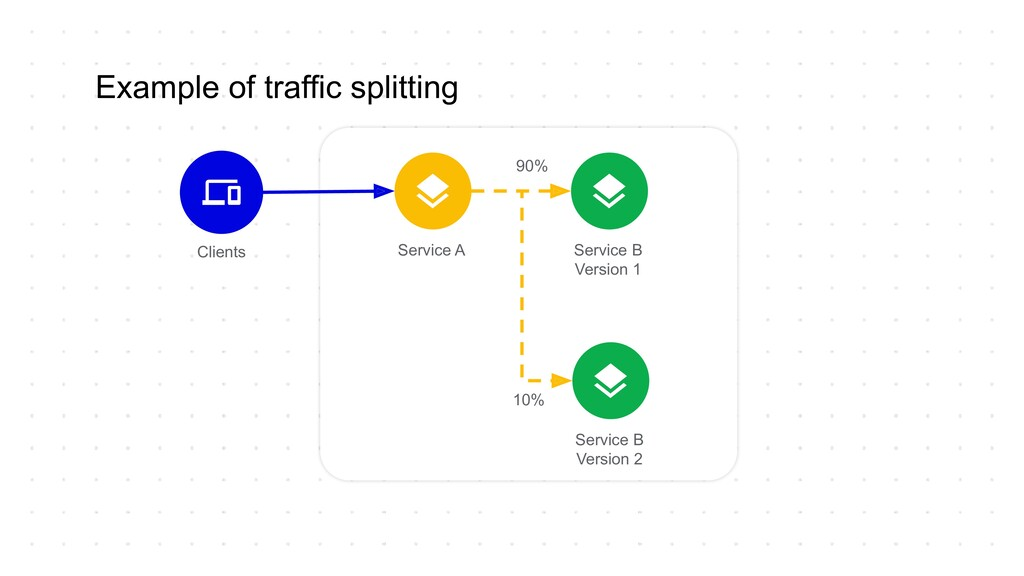 Example of traffic splitting Clients Service A ...