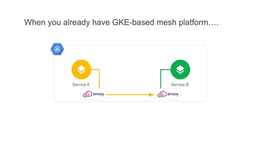When you already have GKE-based mesh platform…....
