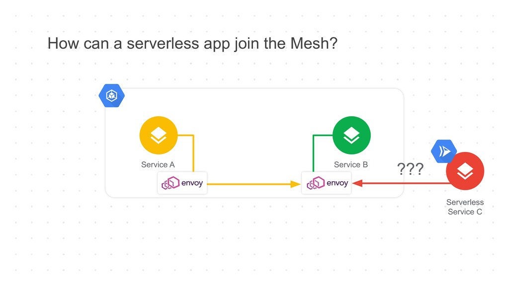 How can a serverless app join the Mesh? Service...