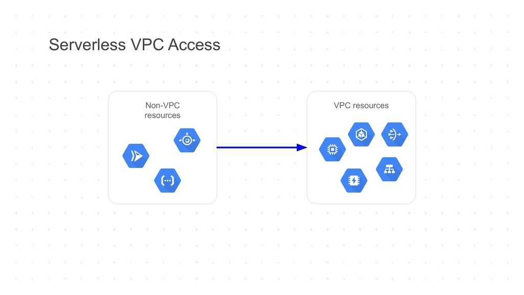 Serverless VPC Access Non-VPC resources VPC res...