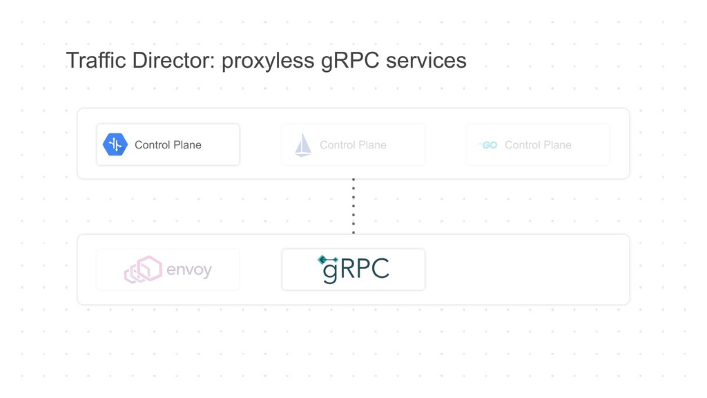 Traffic Director: proxyless gRPC services Contr...