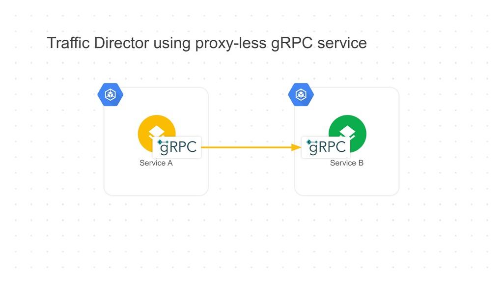Traffic Director using proxy-less gRPC service ...