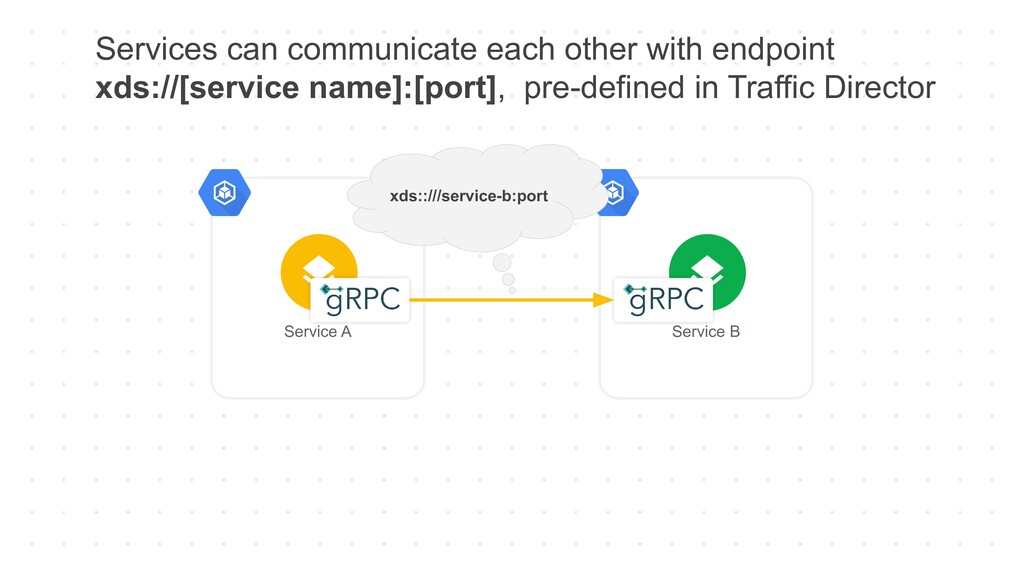Services can communicate each other with endpoi...