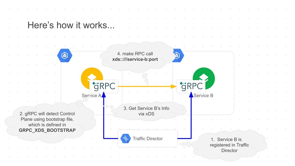 Here's how it works... Service A Service B Traf...