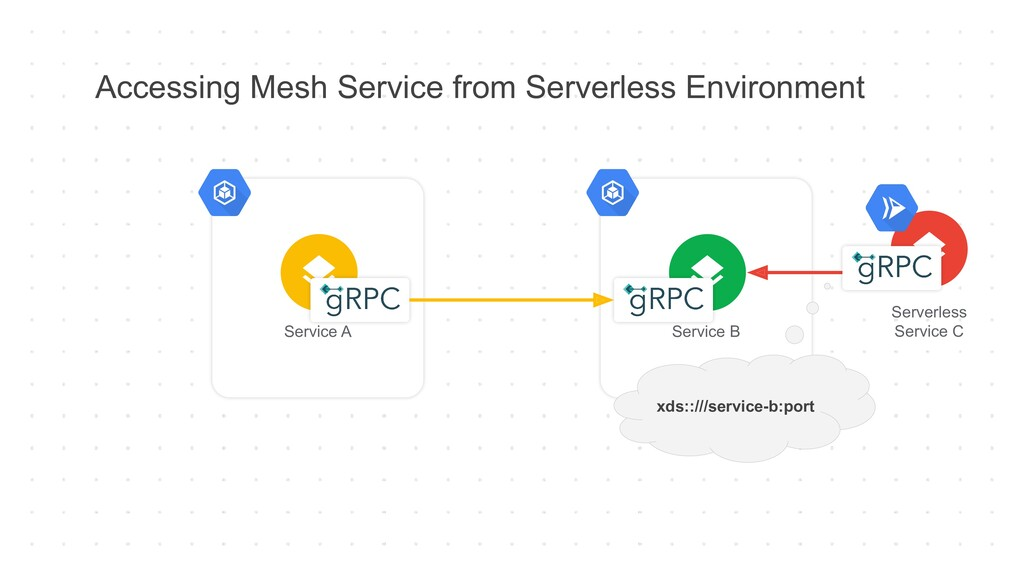 Accessing Mesh Service from Serverless Environm...
