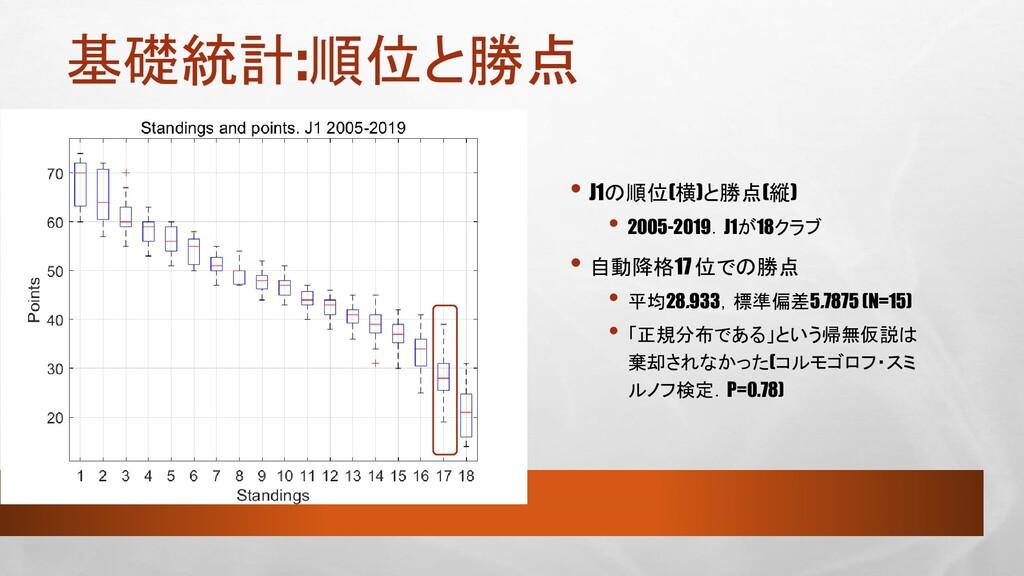 基礎統計:順位と勝点 • J1の順位(横)と勝点(縦) • 2005-2019.J1が18クラ...