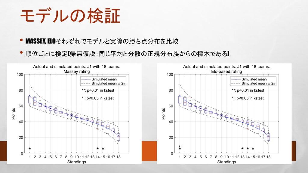 モデルの検証 • MASSEY, ELOそれぞれでモデルと実際の勝ち点分布を比較 • 順位ごと...