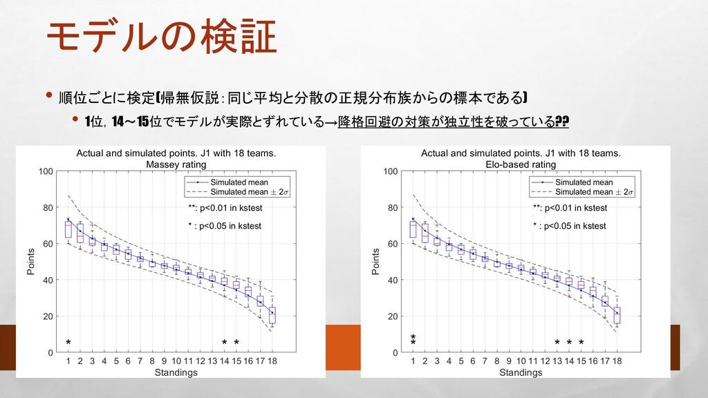モデルの検証 • 順位ごとに検定(帰無仮説:同じ平均と分散の正規分布族からの標本である) • ...
