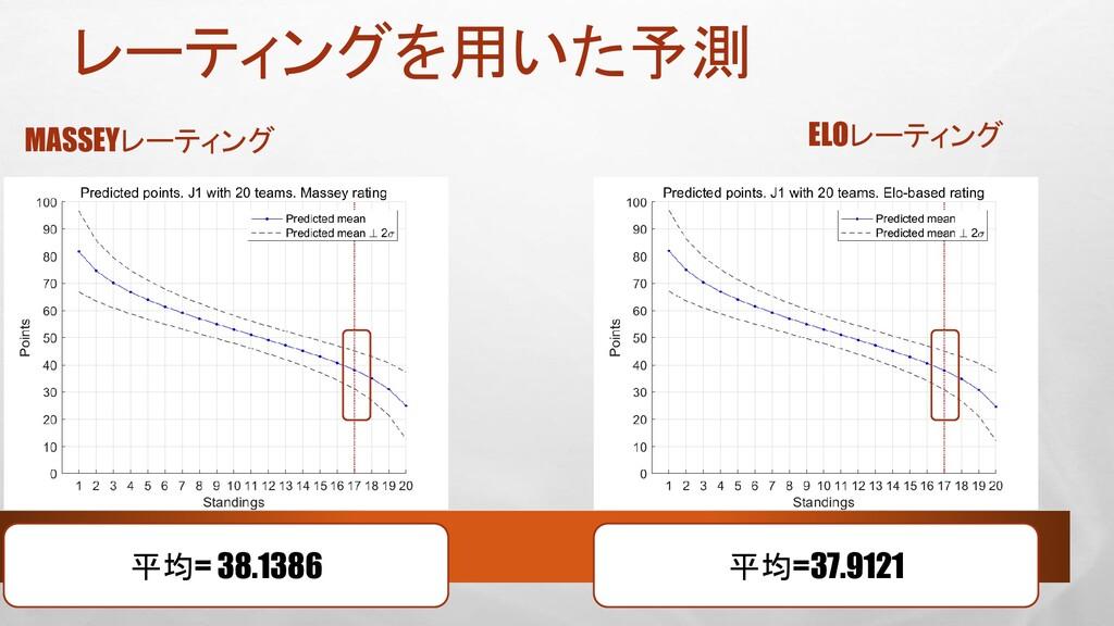 レーティングを用いた予測 MASSEYレーティング ELOレーティング 平均= 38.1386...