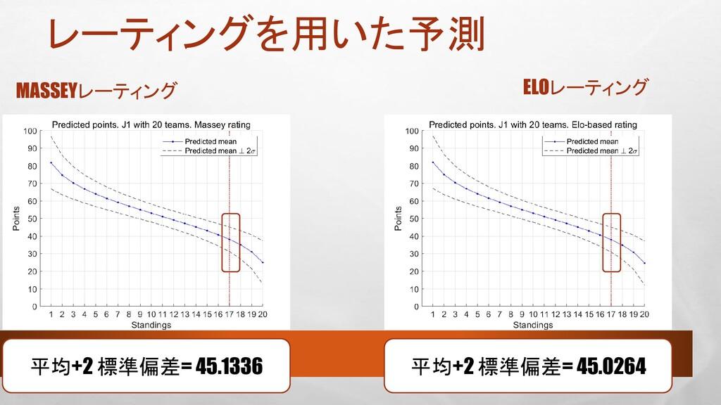 レーティングを用いた予測 MASSEYレーティング ELOレーティング 平均+2 標準偏差= ...