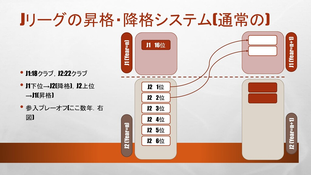 Jリーグの昇格・降格システム(通常の) • J1:18クラブ,J2:22クラブ • J1下位→...