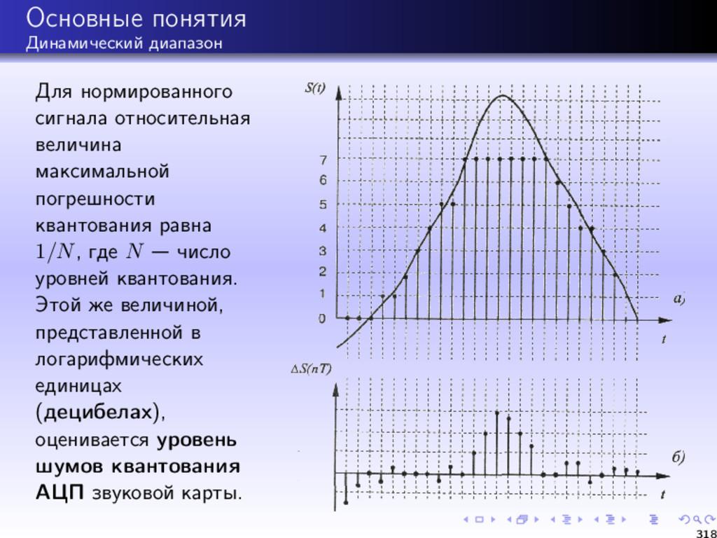 Основные понятия Динамический диапазон Для норм...