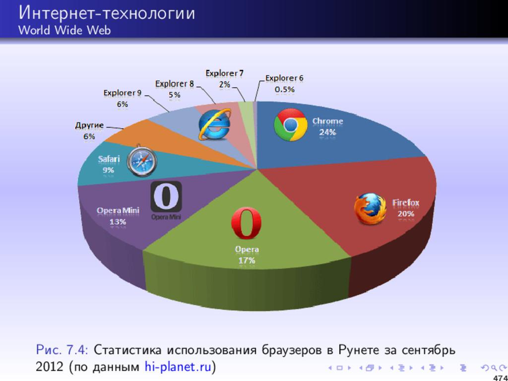 Интернет-технологии World Wide Web Рис. 7.4: Ст...
