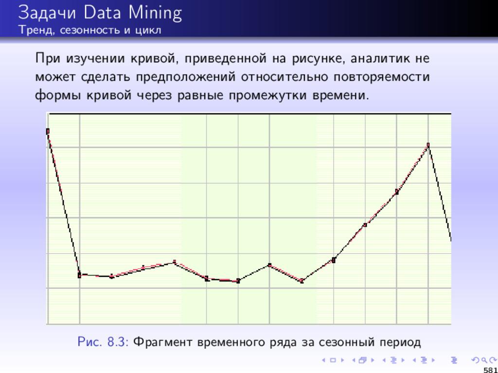 Задачи Data Mining Тренд, сезонность и цикл При...