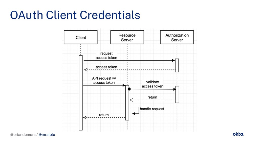 @briandemers / @mraible OAuth Client Credential...