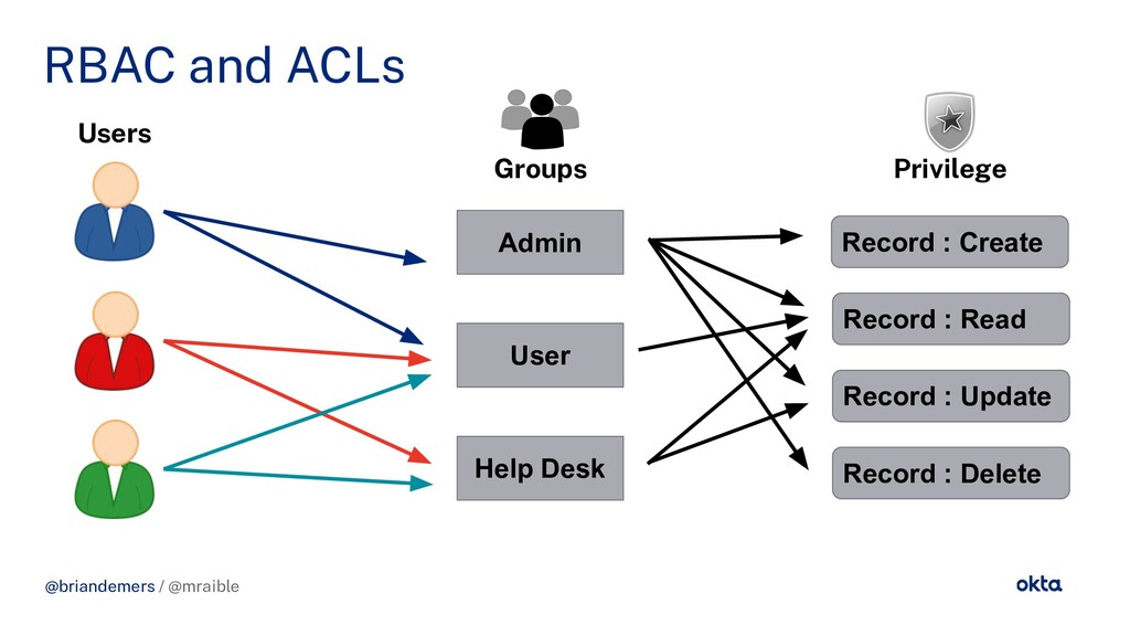 @briandemers / @mraible RBAC and ACLs @briandem...